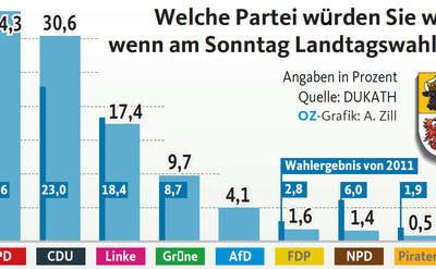 Große OZ-Umfrage: SPD liegt im Nordosten knapp vor der CDU