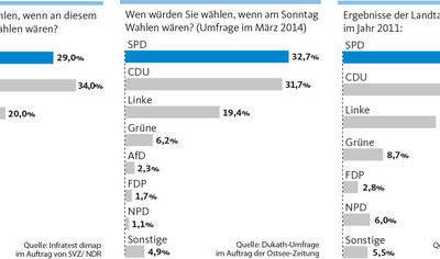 MV- Wahlumfrage: CDU hängt erstmals seit fünf Jahren SPD ab